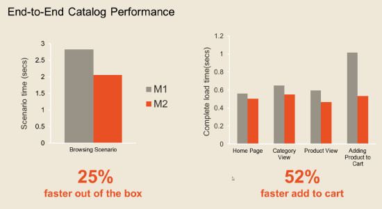 Speed Improvements of Magento 2.0