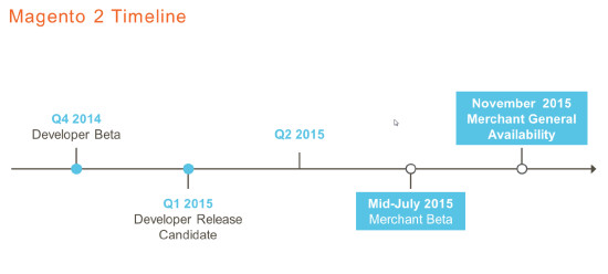 Magento 2.0 Release Timeline