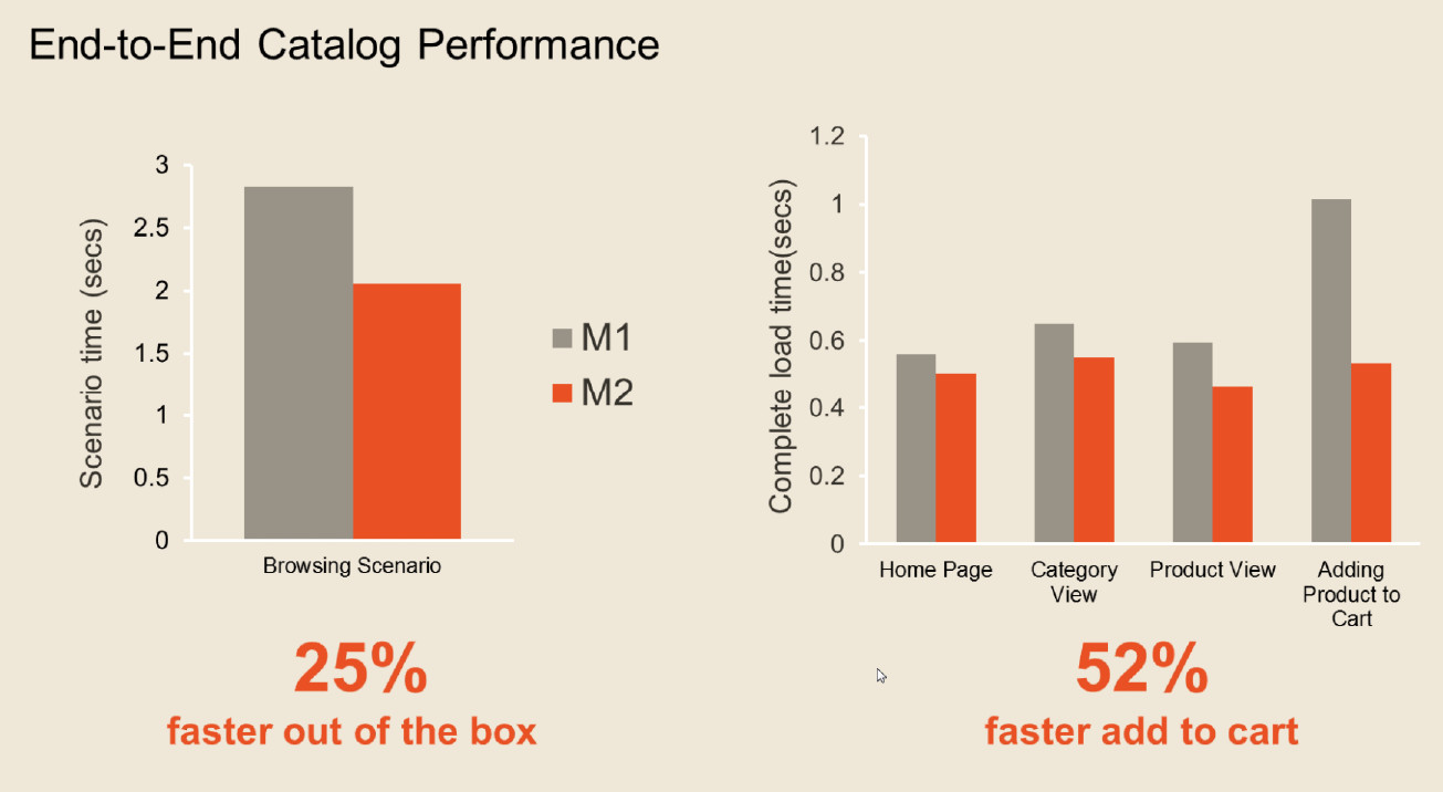 Magento 2.0 Speed Improvement