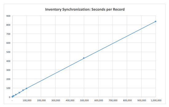 Inventory Synchronization Graph: Seconds per Record for Magento 2.0