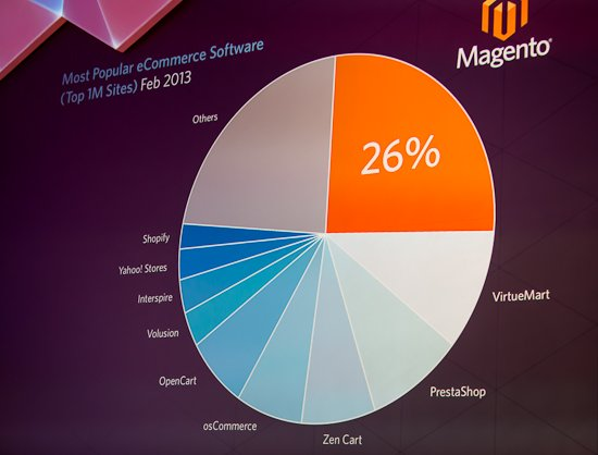 Magento Commerce has 26% of the marketshare in the Alexa Top One Million Websites, as of February 2013.
