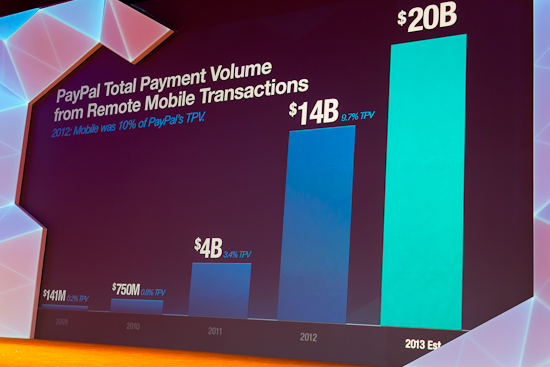 Mobile Payments Skyrocketing