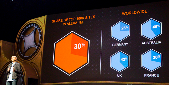 Magento - 30% Market Share in Alexa Top 1 Million