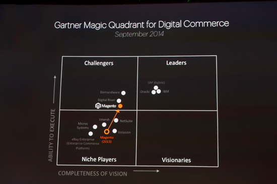 2015 Forrester - Digital Commerce