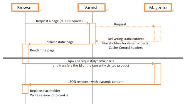 Varnish graph for Magento