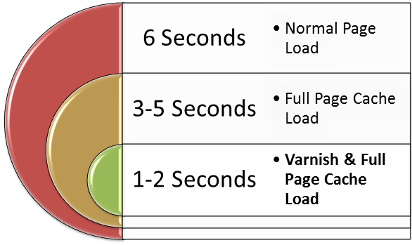 Comparing Page Loads for Site Speed