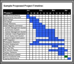 Sample Magento Gant Chart