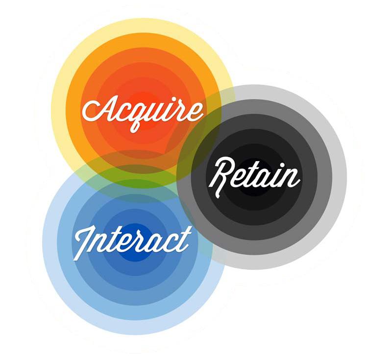 Customer Paradigm Philosophy