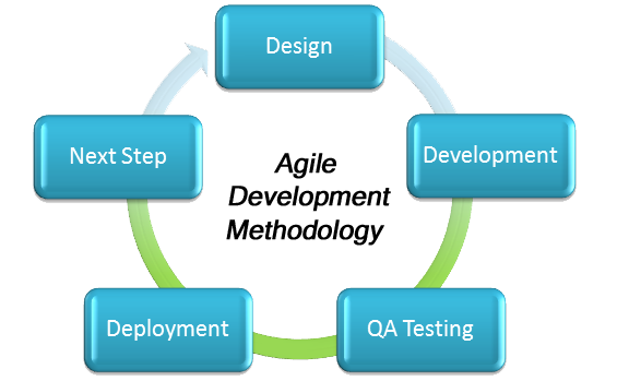 Agile Development Methodology Custom Applications