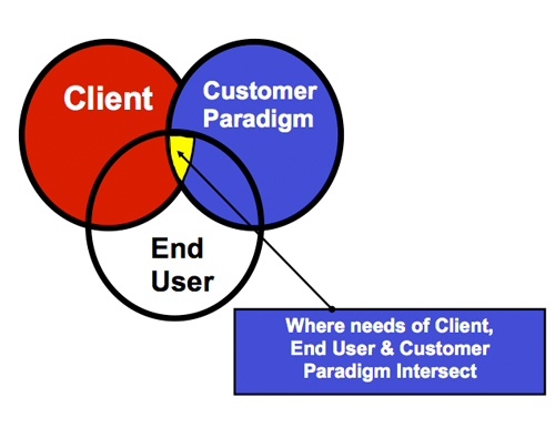Venn Diagram - Needs of Client, Customer Paradigm and End User
