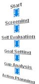 Start --> Screening --> Self Evaluation