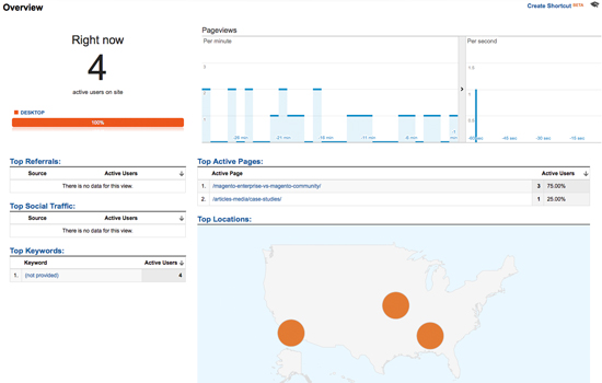 Google Analytics - Real Time Stats