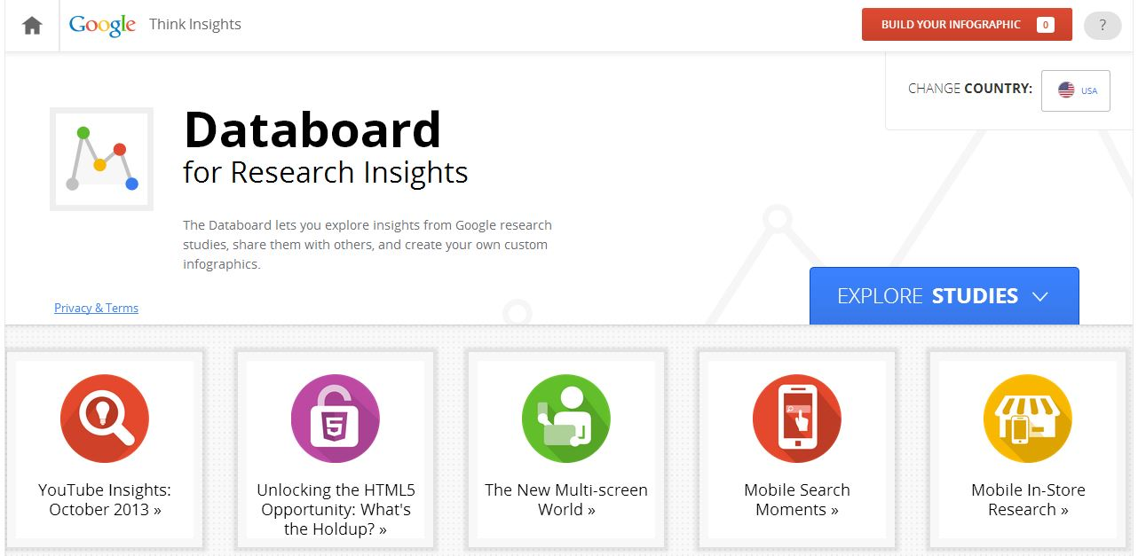 Google Databoard Home Page