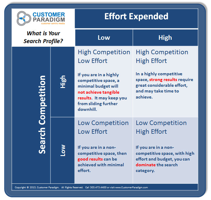 Customer Paradigm - Search Marketing SEO Matrix - Search Competition vs. Effort Expended