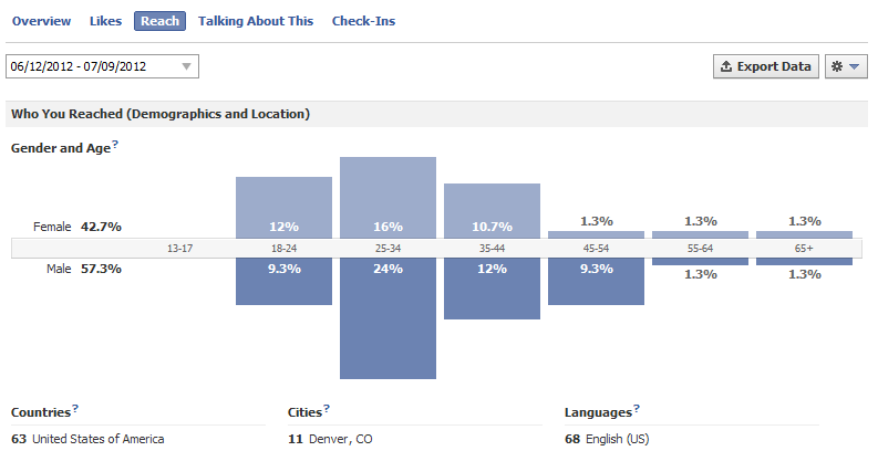 Understanding Reach of Facebook Insights