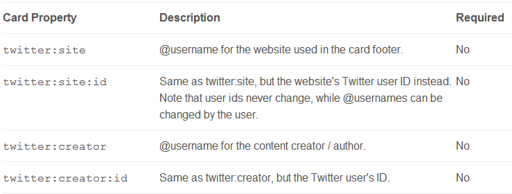HTML for twitter card content attribution