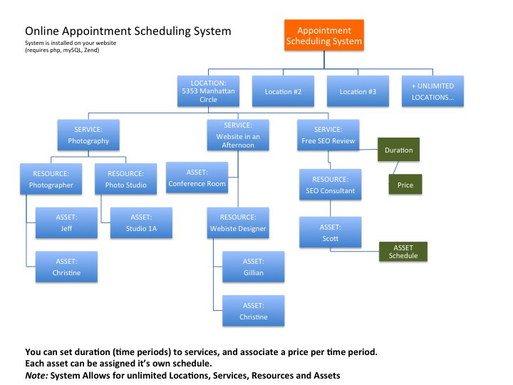 Customer Paradigm Web Based Appointment Scheduling Php