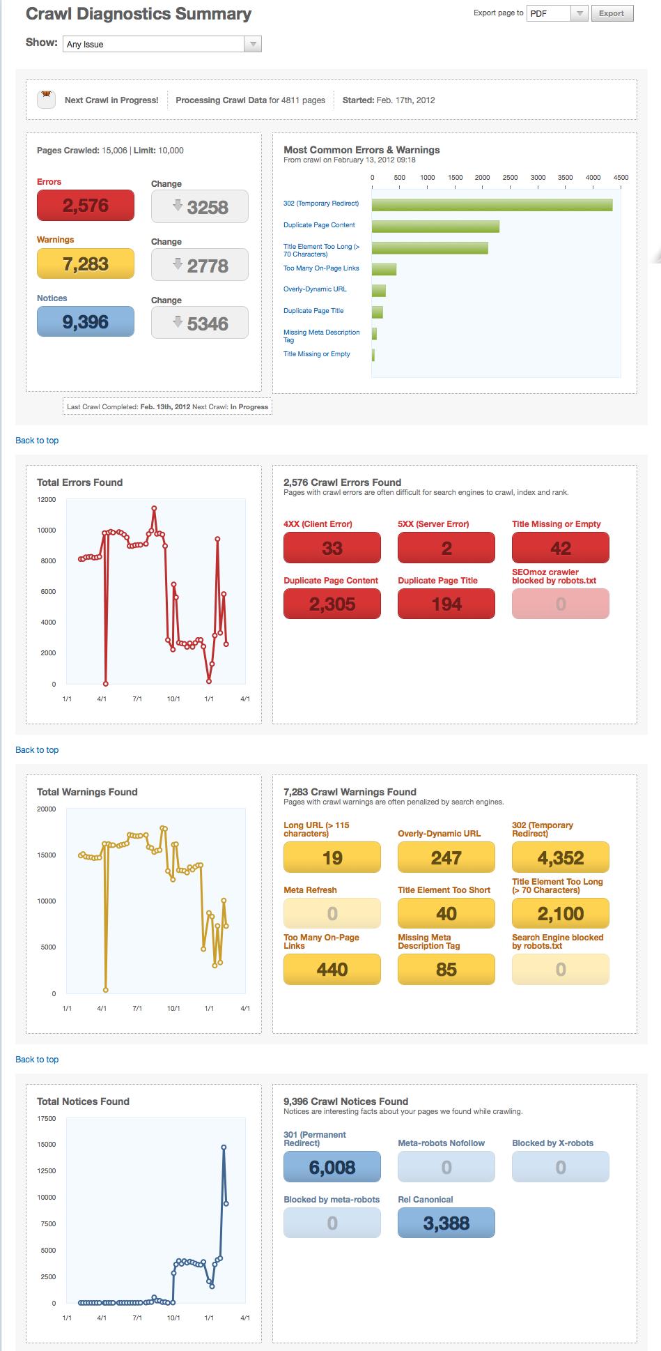 Customer Paradigm Crawl Diagnostics Report