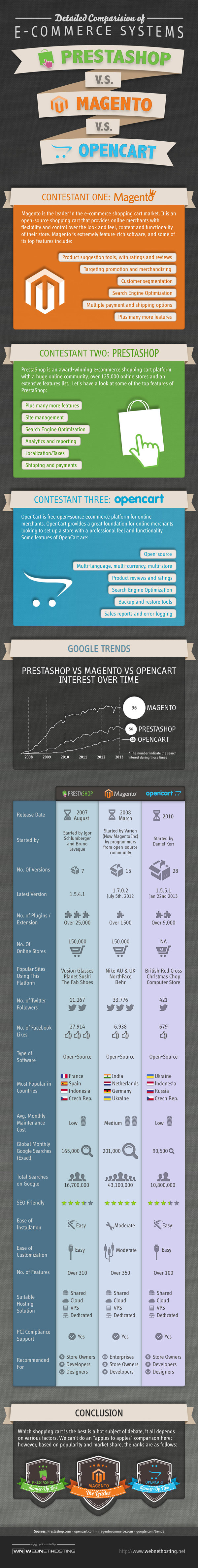 PrestaShop vs. Magento vs. Open Cart - InfoGraphic