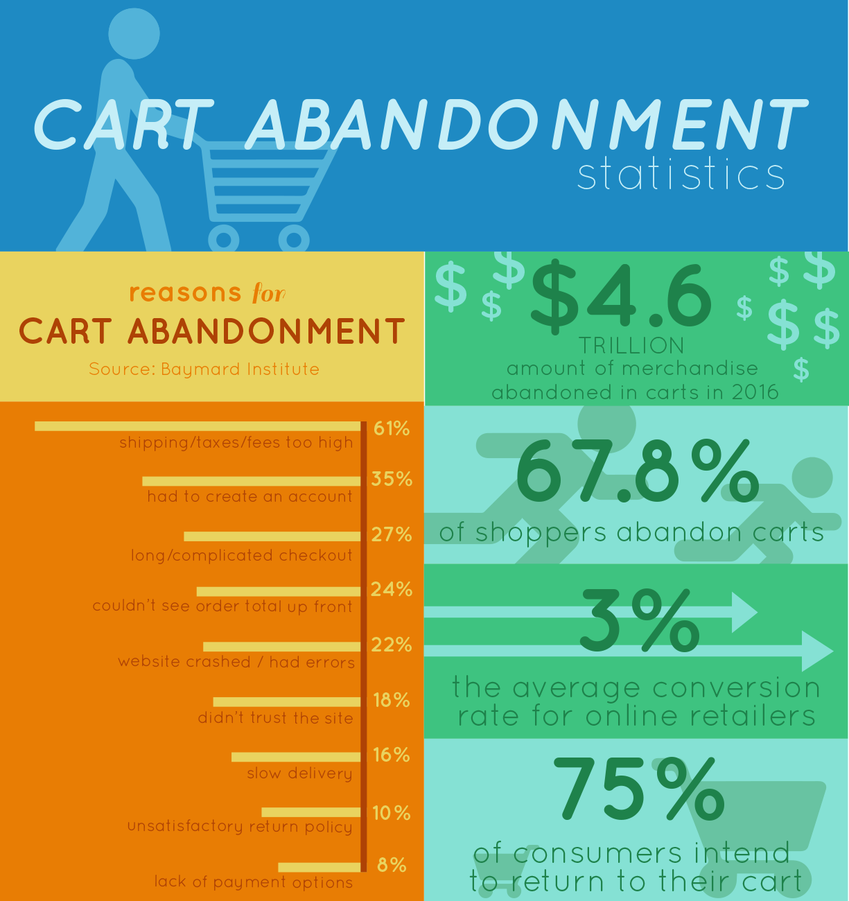 Cart Abandonment Statistics Infographic