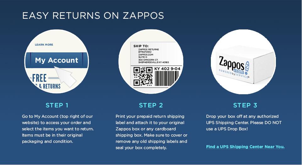 ZapposReturnOverview