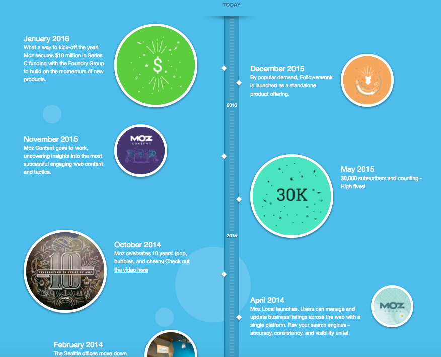 Moz Visual Timeline Example