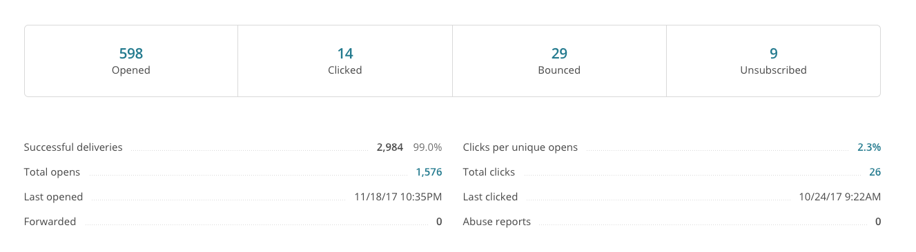 Email Tracking Statistics Example