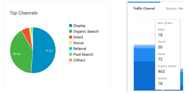 Examples of tracking traffic from social media through Google Analytics